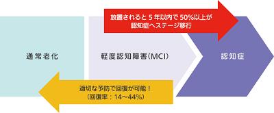MCIスクリーニング検査